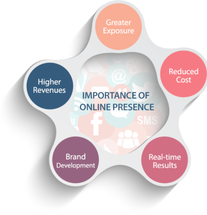Why Your Business Needs an Online Presence